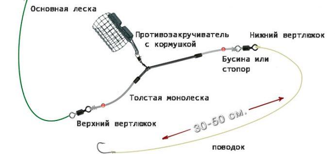 Длина поводка для фидера - средняя длина, длина на леща, карпа и карася