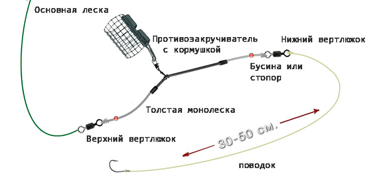 Длина поводка для фидера