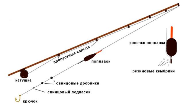 Последовательность операций при монтаже поплавочной удочки