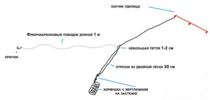 Схема оснастки «вертолет и два узла»