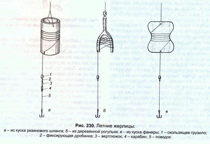 Особенности конструкции жерлицы
