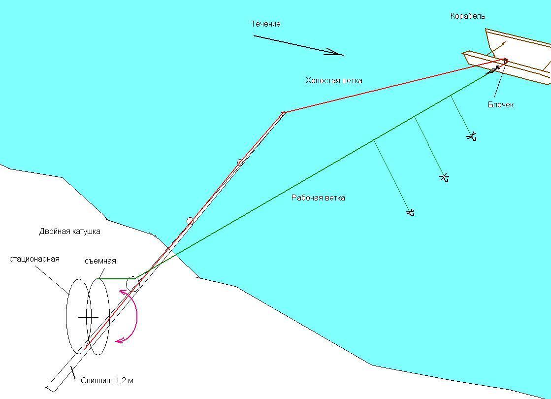 Как сделать рыболовный кораблик