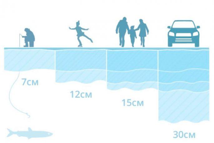 Оптимальная толщина для льда для рыбалки