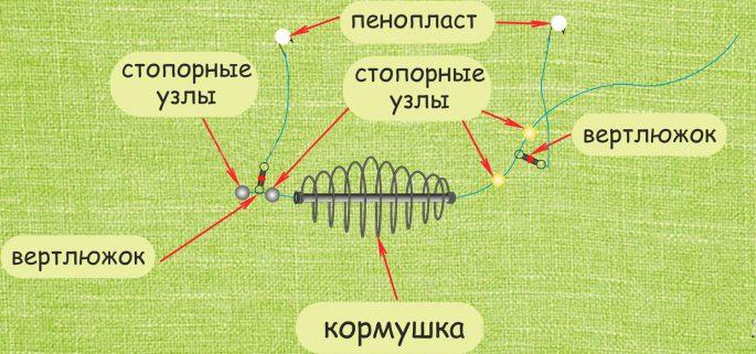 Оснастка