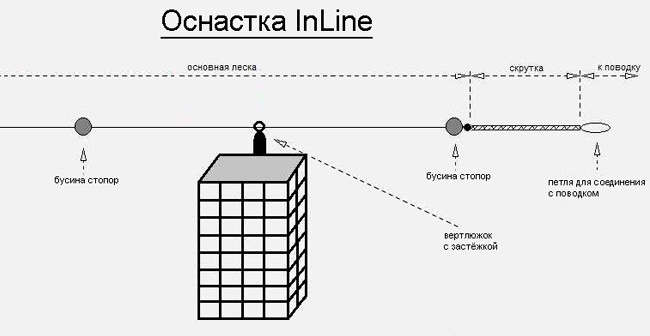 Оснастка «In-Line»