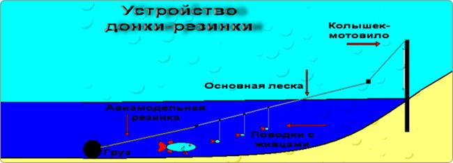 как сделать снасти для рыбалки своими руками