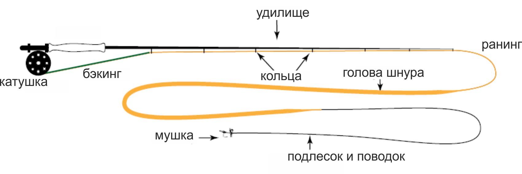 описание рыбалки нахлыстом