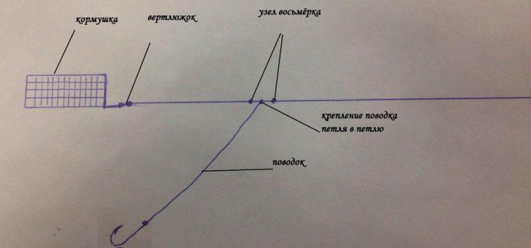 Фидерная оснастка вертолет и два узла