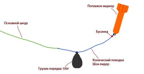 Крепление маркерного поплавка