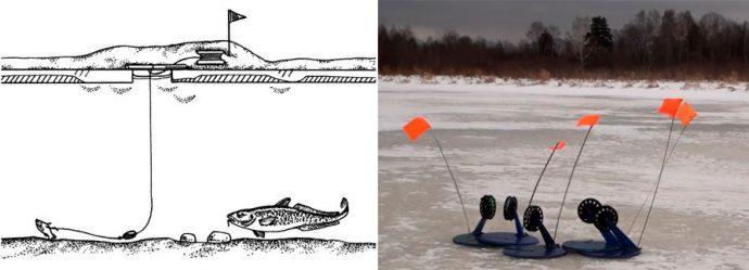 2 9 690x249 - Снасти для ловли налима: зимой, летом, весной и осенью, способы ловли