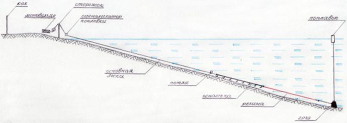 7 3 690x246 - Снасти для ловли налима: зимой, летом, весной и осенью, способы ловли