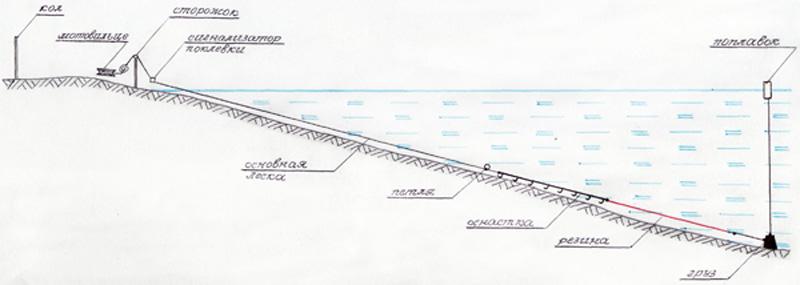 рыбацкая дорожка с резинкой