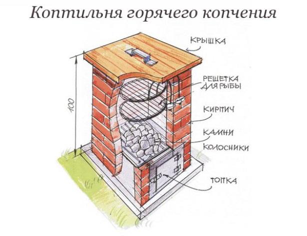 Коптильня своими руками построить