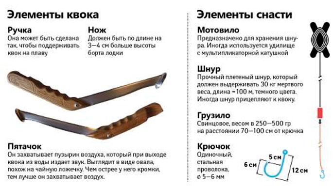Как сделать квок для ловли сома