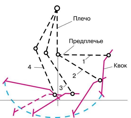 Техника применения квока